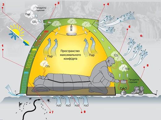 Откуда берется конденсат в палатке и как от него избавиться