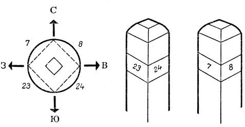 kvartalnyj-stolb-pravila