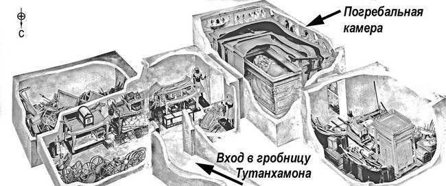 Схема гробница Тутанхамона